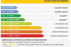 Plyty-PIR-ETICS-klasy-izolacyjności-elewacji