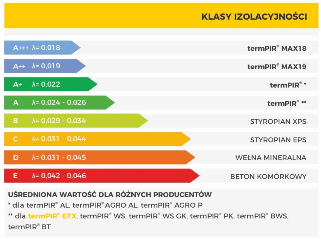 Plyty PIR ETICS klasy izolacyjności elewacji
