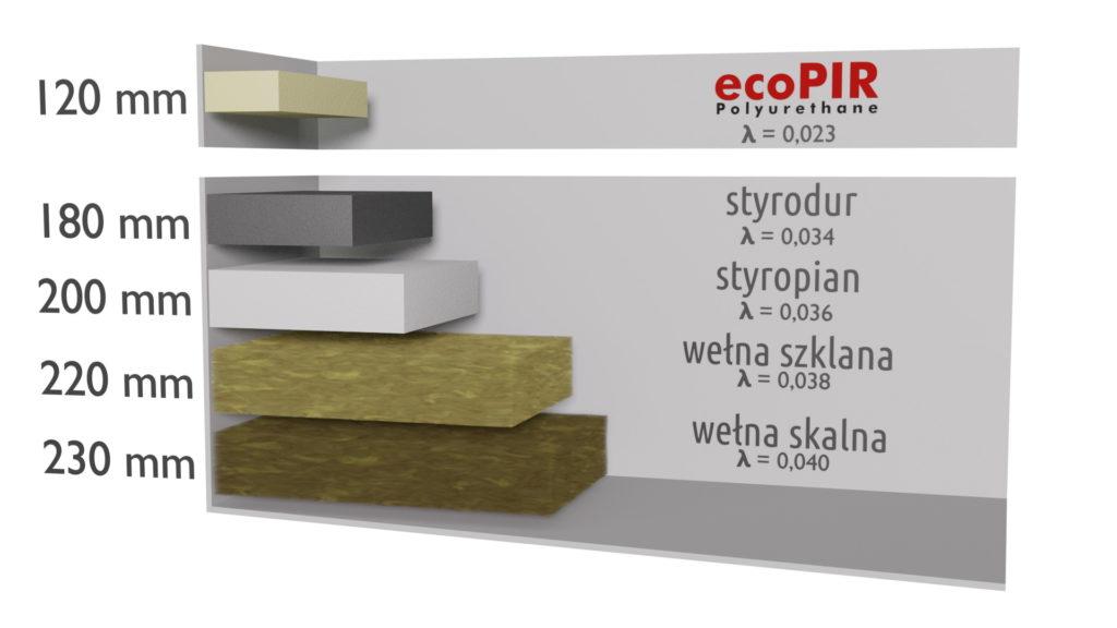 Porownanie materialow izolacyjnych ecoPIR - PIANKA PIR WELNA STYROPIAN CELULOZA STYRODUR EPS XPS